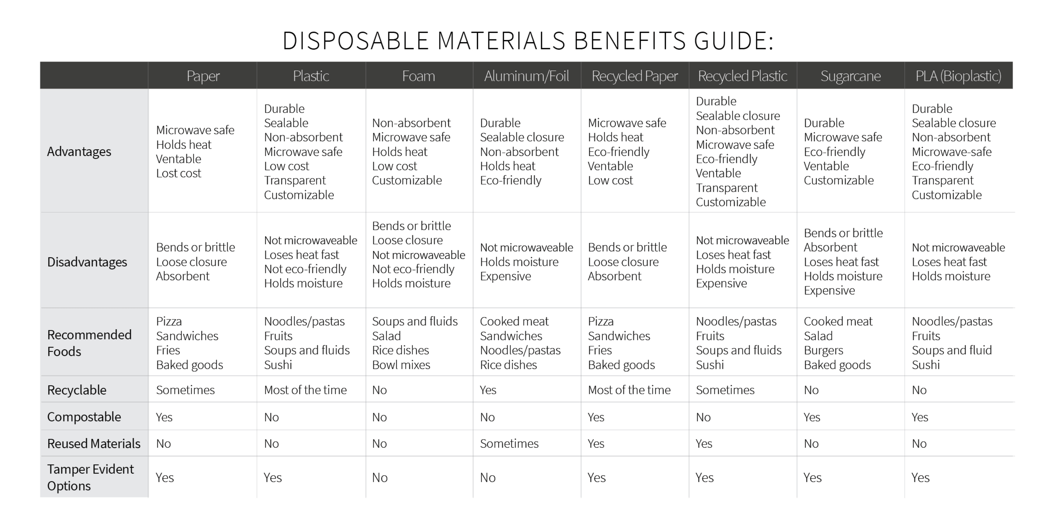 Disposible Materials Benefit Guide: Source http://blog.etundra.com/in-the-restaurant/increase-sales-by-properly-packaging-to-go-meals/