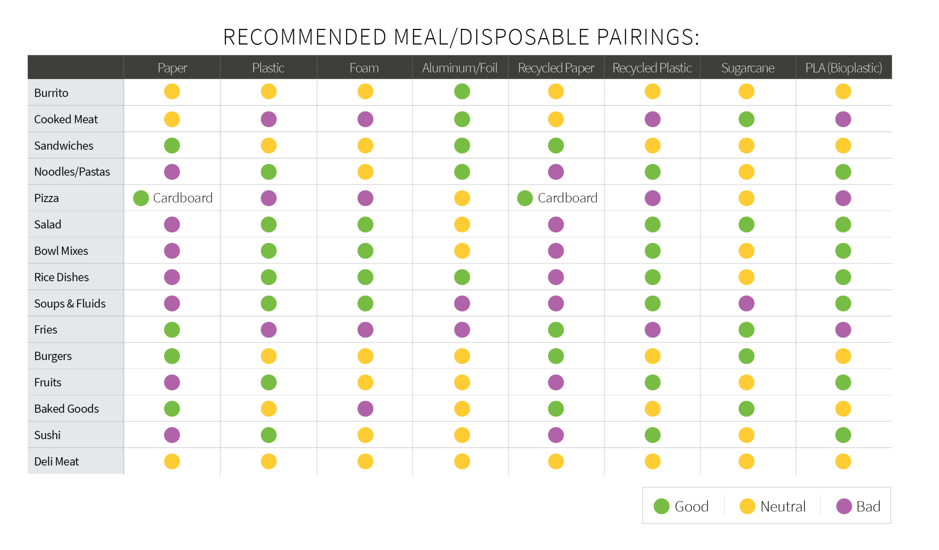 Recommended Meal/Disposable Pairings - Source: http://blog.etundra.com/in-the-restaurant/increase-sales-by-properly-packaging-to-go-meals/