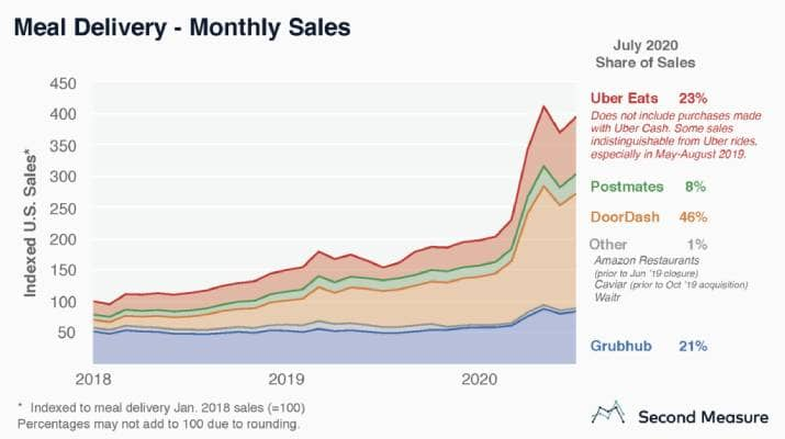 Graph - Meal Delivery - Monthly Sales