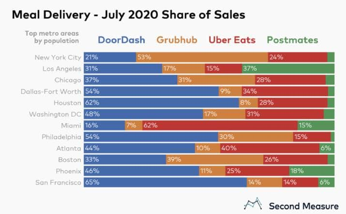 Graph - Meal Delivery - July 2020 Share of Sales