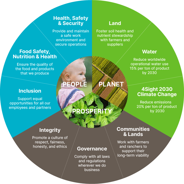 Image of Simplot sustainability approach graphic.